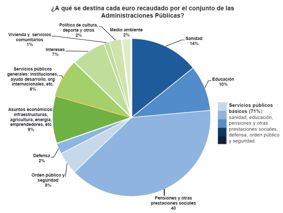 ¿A qué se destina cada euro recaudado por el conjunto de las Administraciones Públicas?